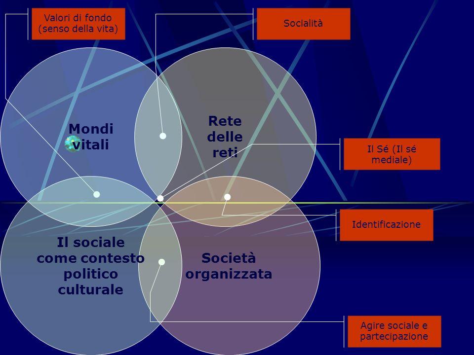 Rete delle reti Società organizzata Valori di fondo (senso della vita) Socialità Agire sociale e partecipazione Identificazione Il Sé (Il sé mediale)