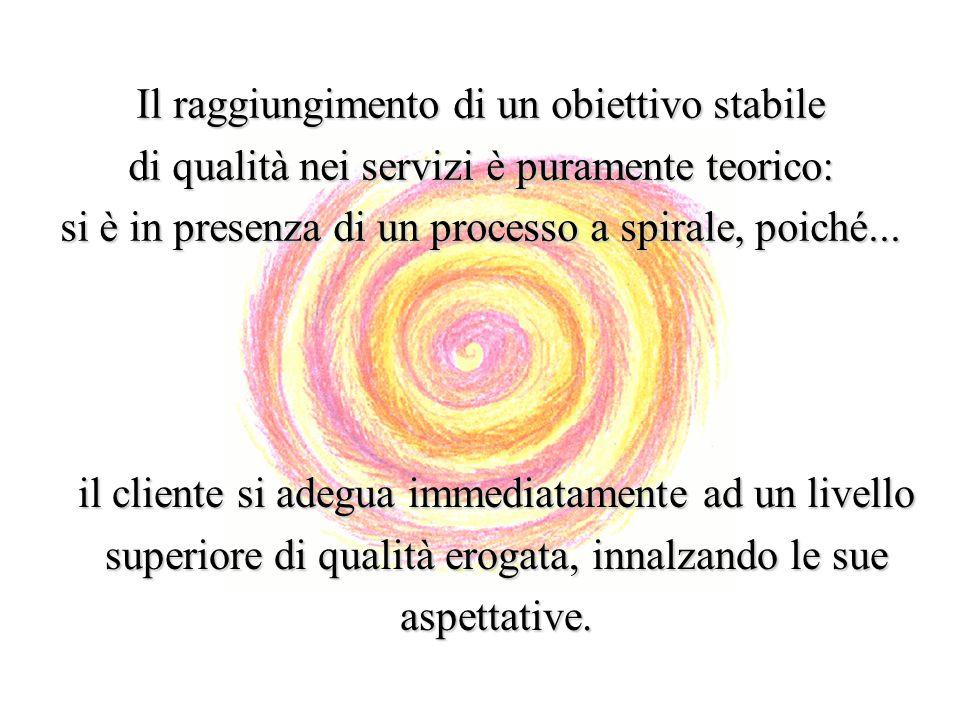 Il raggiungimento di un obiettivo stabile di qualità nei servizi è puramente teorico: si è in presenza di un processo a spirale, poiché... il cliente