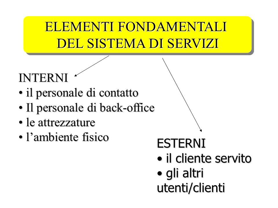ELEMENTI FONDAMENTALI DEL SISTEMA DI SERVIZI INTERNI il personale di contatto il personale di contatto Il personale di back-office Il personale di bac