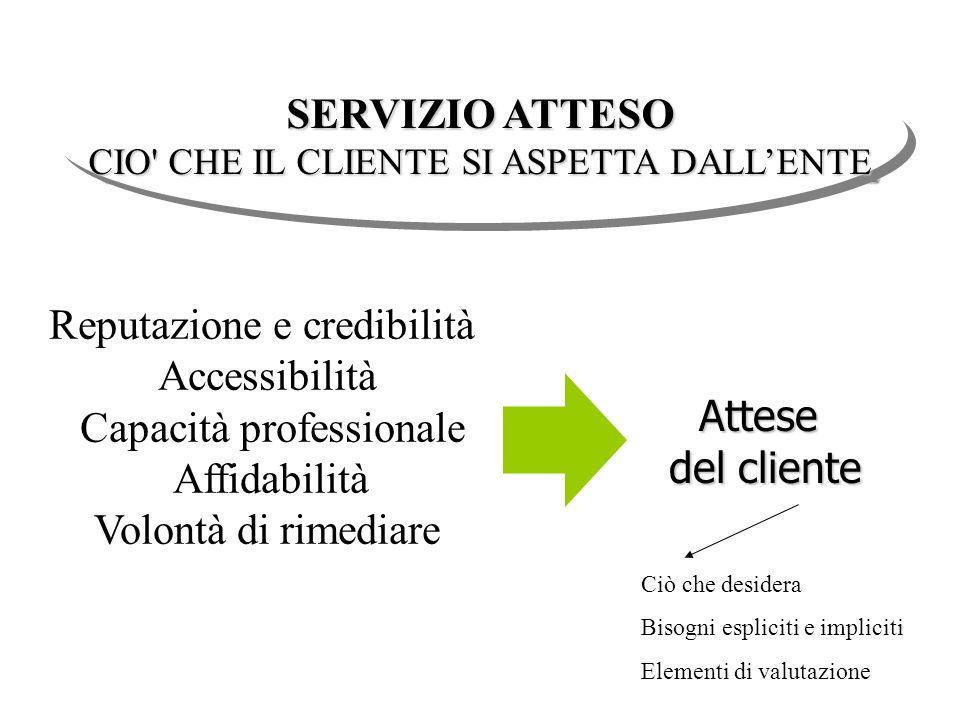 Attese del cliente Reputazione e credibilità Accessibilità Capacità professionale Affidabilità Volontà di rimediare SERVIZIO ATTESO CIO' CHE IL CLIENT