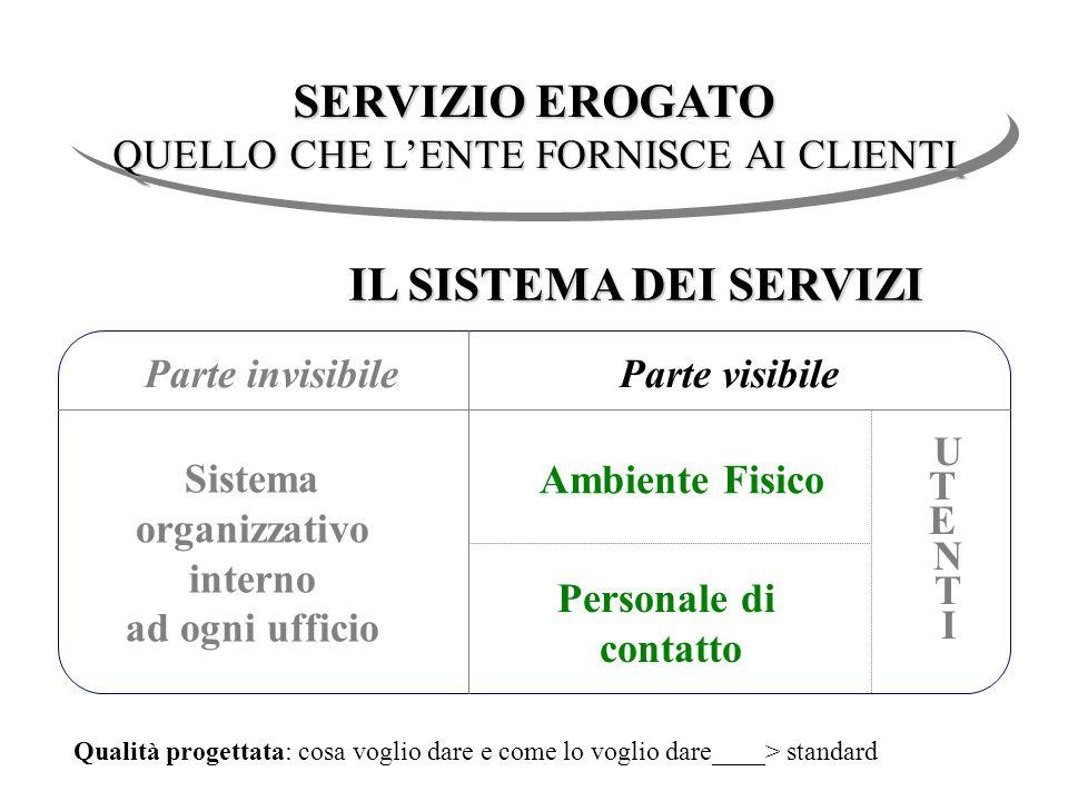 Parte invisibileParte visibile Ambiente Fisico U T E N T I IL SISTEMA DEI SERVIZI Personale di contatto Sistema organizzativo interno ad ogni ufficio