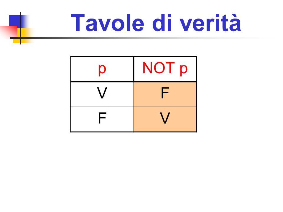 Tavole di verità pNOT p VF FV