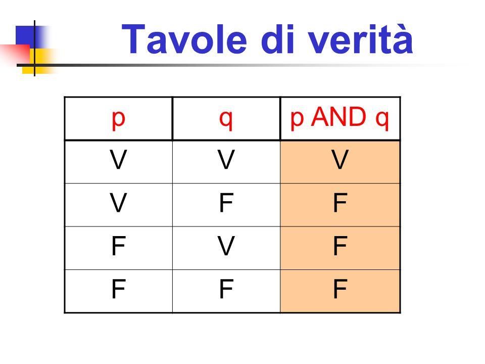 Tavole di verità pqp AND q VVV VFF FVF FFF