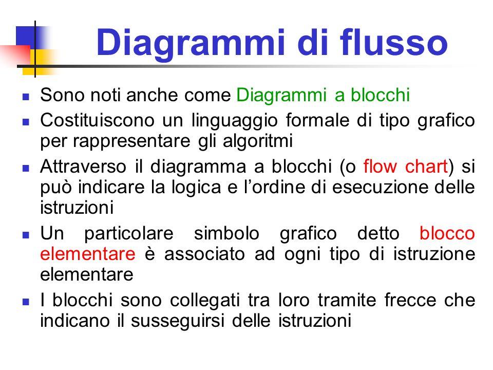 Diagrammi di flusso Sono noti anche come Diagrammi a blocchi Costituiscono un linguaggio formale di tipo grafico per rappresentare gli algoritmi Attra