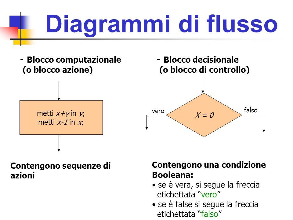 Diagrammi di flusso metti x+y in y; metti x-1 in x; X = 0 - Blocco computazionale (o blocco azione) - Blocco decisionale (o blocco di controllo) vero