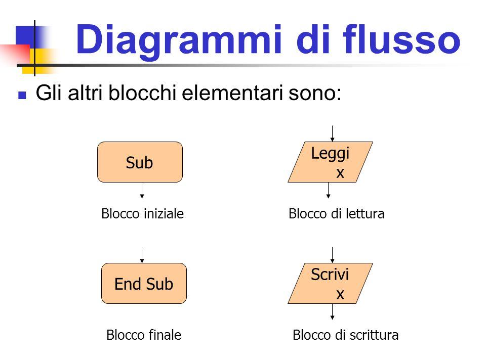 Diagrammi di flusso Gli altri blocchi elementari sono: Sub Leggi x End Sub Scrivi x Blocco iniziale Blocco finale Blocco di lettura Blocco di scrittur