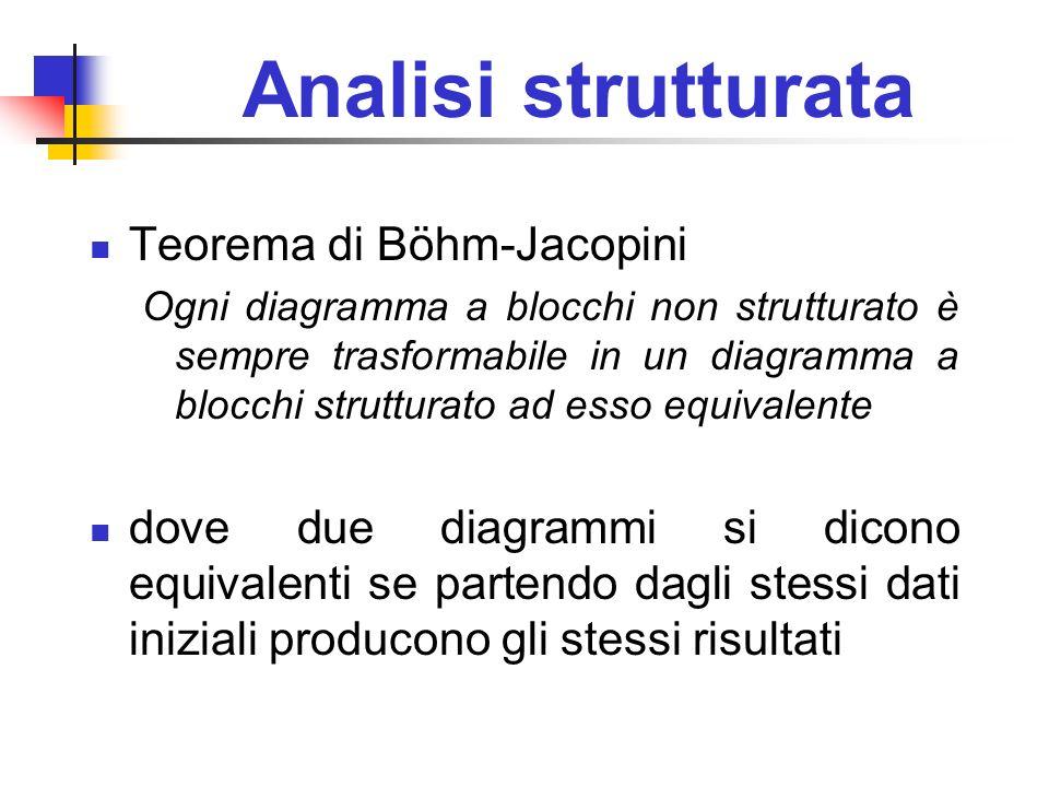 Analisi strutturata Teorema di Böhm-Jacopini Ogni diagramma a blocchi non strutturato è sempre trasformabile in un diagramma a blocchi strutturato ad