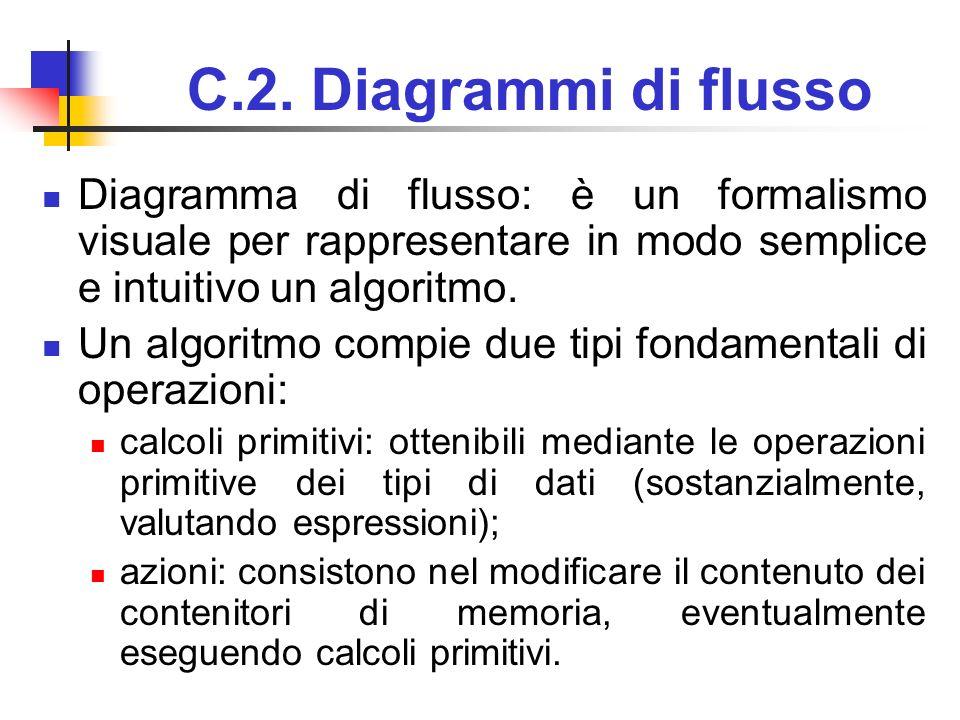 C.2. Diagrammi di flusso Diagramma di flusso: è un formalismo visuale per rappresentare in modo semplice e intuitivo un algoritmo. Un algoritmo compie