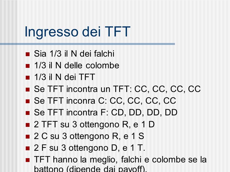 Ingresso dei TFT Sia 1/3 il N dei falchi 1/3 il N delle colombe 1/3 il N dei TFT Se TFT incontra un TFT: CC, CC, CC, CC Se TFT inconra C: CC, CC, CC,