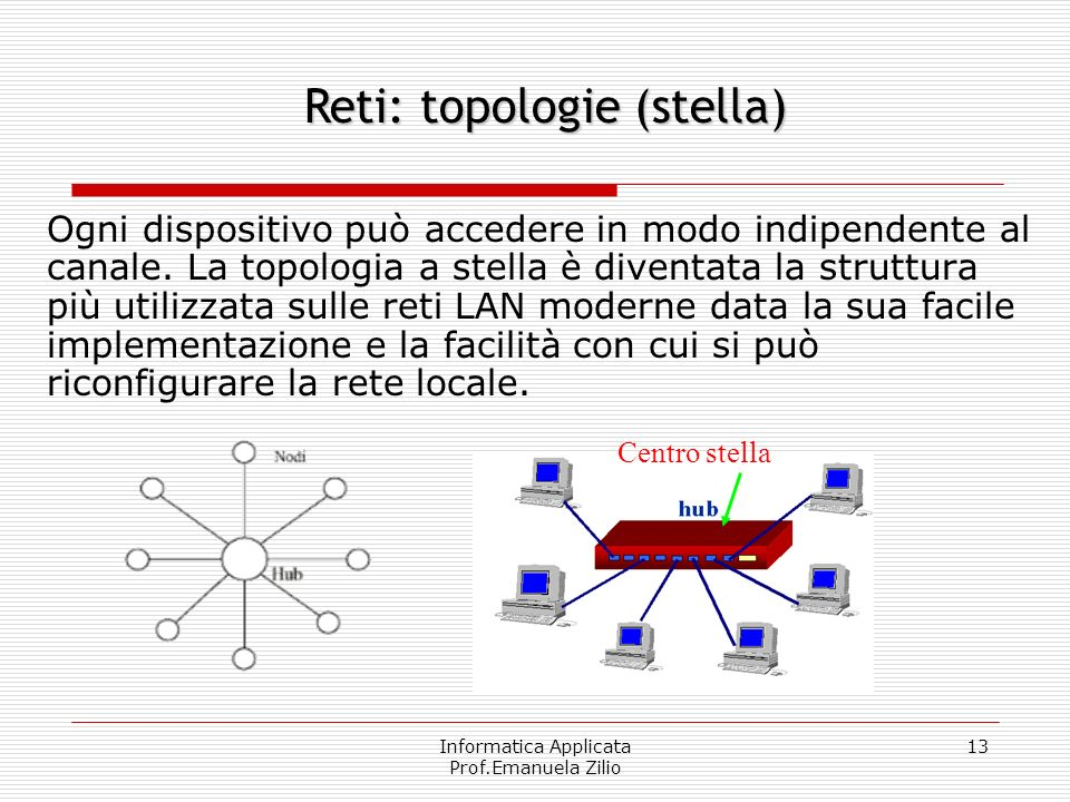 Informatica Applicata Prof.Emanuela Zilio 12 Topologia di una rete locale La tipologia di una rete locale indica come le diverse stazioni sono collega