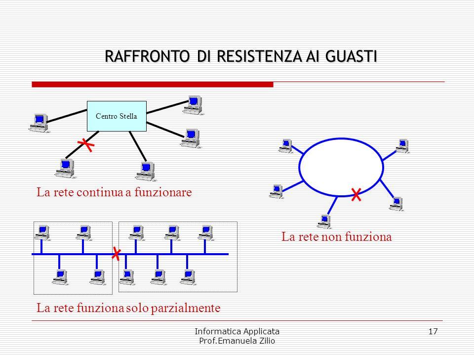 Informatica Applicata Prof.Emanuela Zilio 16 In questo tipo di reti ogni nodo trasmette sul bus i propri dati che si propagano andando a toccare tutti