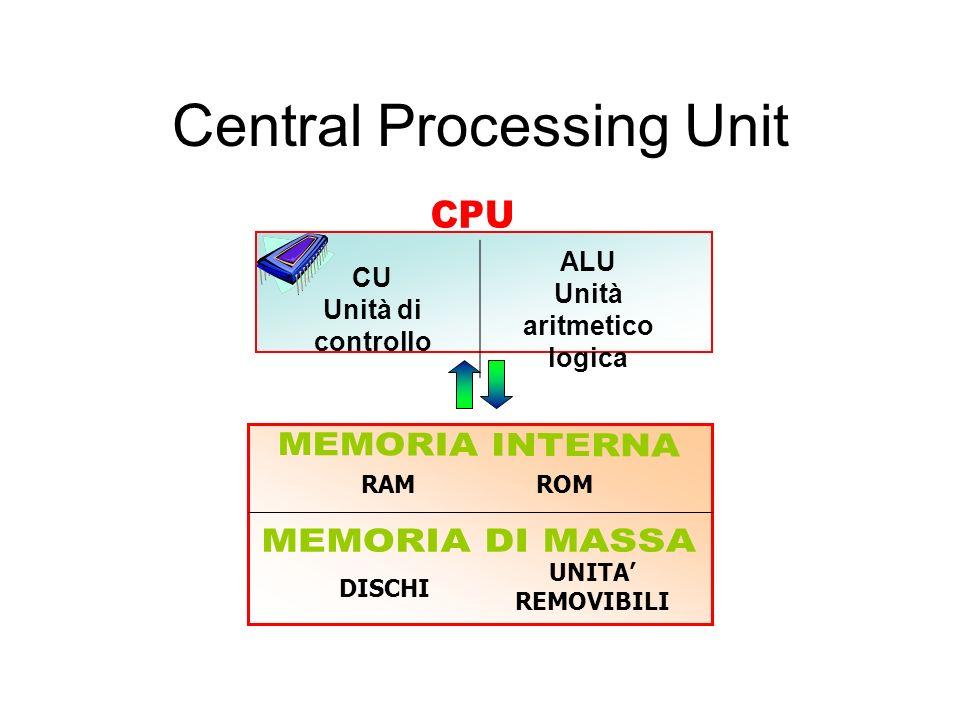 Il clock clock principale Un circuito sulla scheda madre genera il clock principale che consente la sincronia tra tutti i componenti del computer. mul