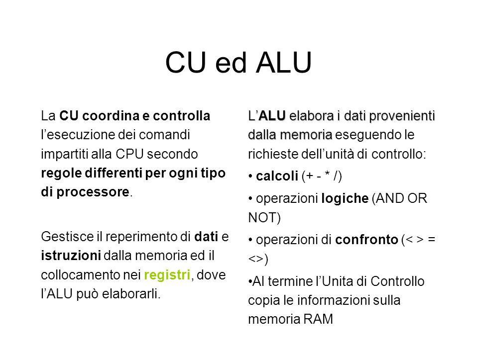 CPU - central processing unit Il Processore (CPU) -il cervello del computer- ha il compito di elaborare i dati presenti in memoria secondo le indicazi