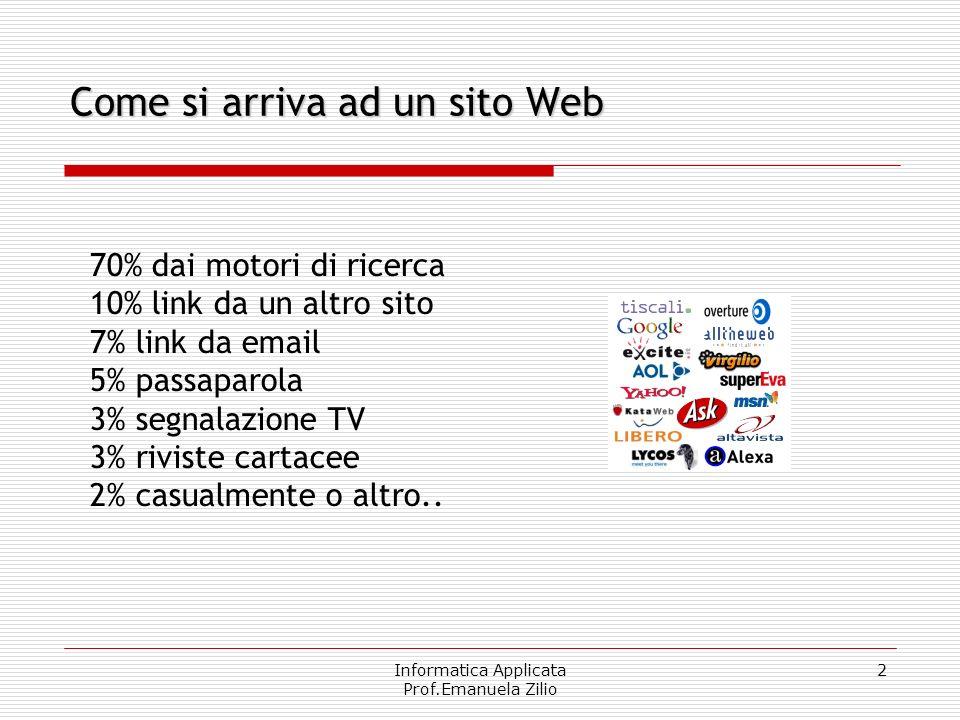 Informatica Applicata Prof.Emanuela Zilio 2 Come si arriva ad un sito Web 70% dai motori di ricerca 10% link da un altro sito 7% link da email 5% passaparola 3% segnalazione TV 3% riviste cartacee 2% casualmente o altro..