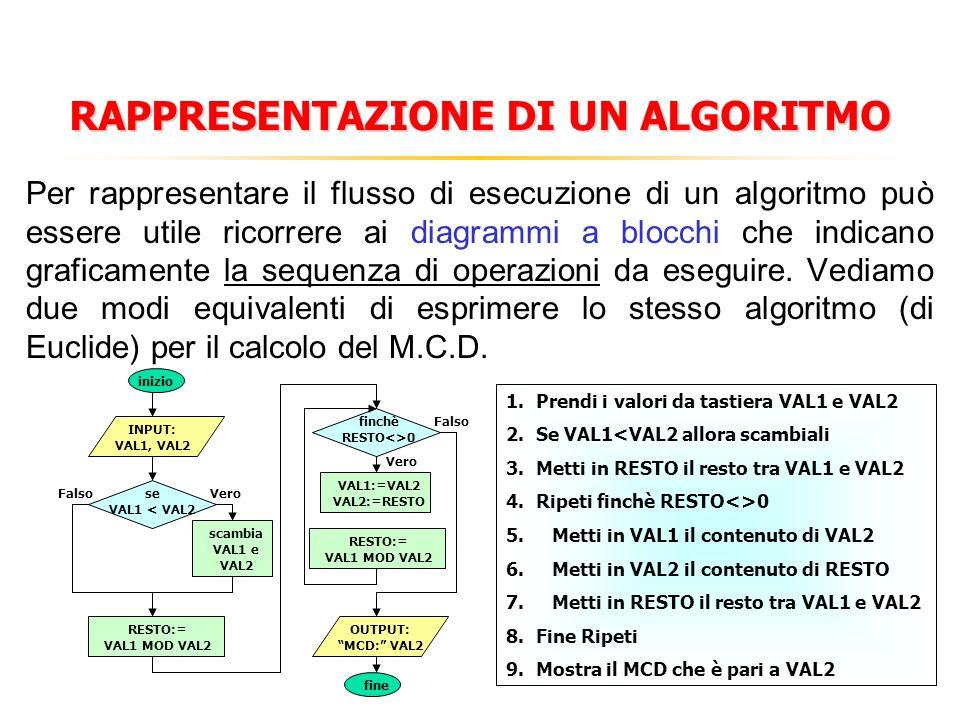 RAPPRESENTAZIONE DI UN ALGORITMO Per rappresentare il flusso di esecuzione di un algoritmo può essere utile ricorrere ai diagrammi a blocchi che indicano graficamente la sequenza di operazioni da eseguire.