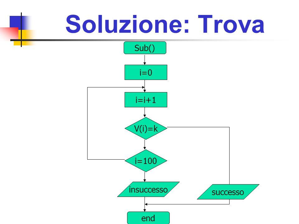 Soluzione: Trova i=0 Sub() V(i)=k i=100 insuccesso end i=i+1 successo