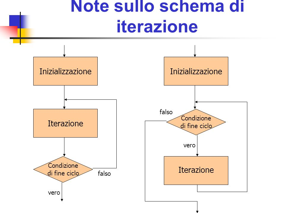 Strutture dati complesse interostringa Oltre a variabili di tipo intero, stringa, ecc.