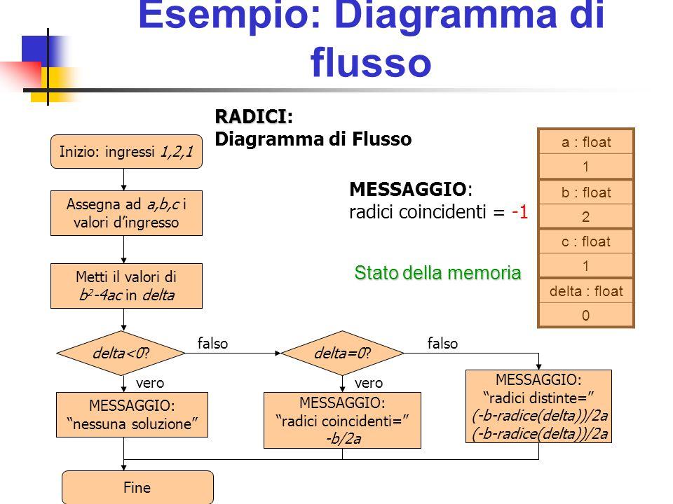 Istruzione ciclica Sintassi: Condizione Do While Condizione Lista Istruzioni Lista Istruzioni Loop Lista Istruzioni Condizionevero.