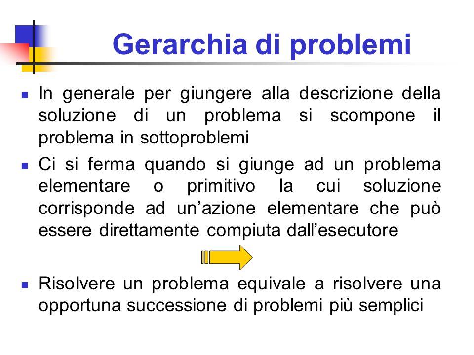 Gerarchia di problemi In generale per giungere alla descrizione della soluzione di un problema si scompone il problema in sottoproblemi Ci si ferma qu