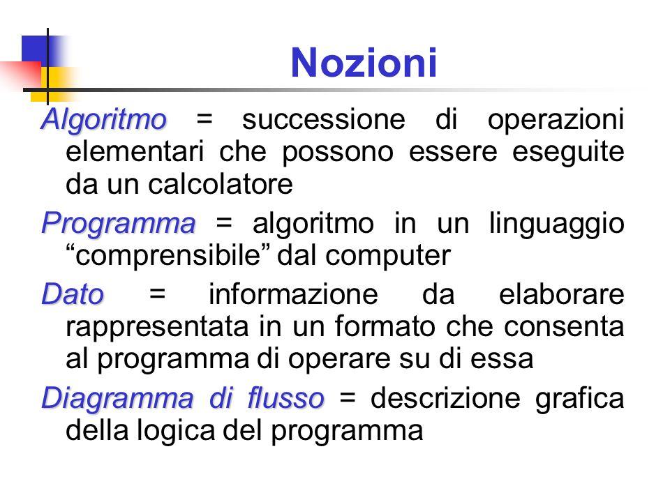 Nozioni Algoritmo Algoritmo = successione di operazioni elementari che possono essere eseguite da un calcolatore Programma Programma = algoritmo in un