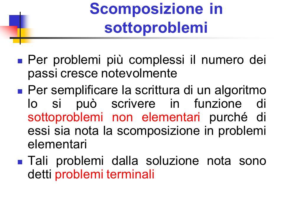 Scomposizione in sottoproblemi Per problemi più complessi il numero dei passi cresce notevolmente Per semplificare la scrittura di un algoritmo lo si