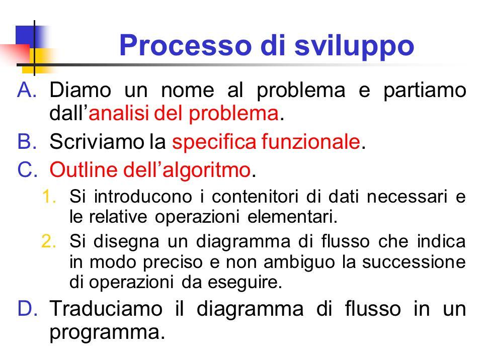 Processo di sviluppo A.Diamo un nome al problema e partiamo dallanalisi del problema. B.Scriviamo la specifica funzionale. C.Outline dellalgoritmo. 1.