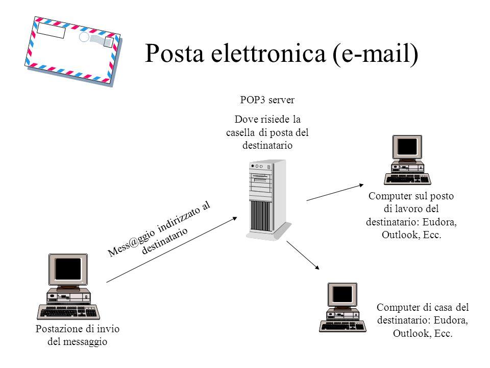 Posta elettronica (e-mail) Postazione di invio del messaggio POP3 server Dove risiede la casella di posta del destinatario Mess@ggio indirizzato al destinatario Computer sul posto di lavoro del destinatario: Eudora, Outlook, Ecc.