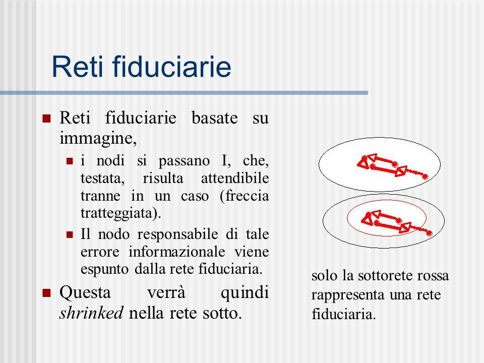 Reti fiduciarie Reti fiduciarie basate su immagine, i nodi si passano I, che, testata, risulta attendibile tranne in un caso (freccia tratteggiata). I