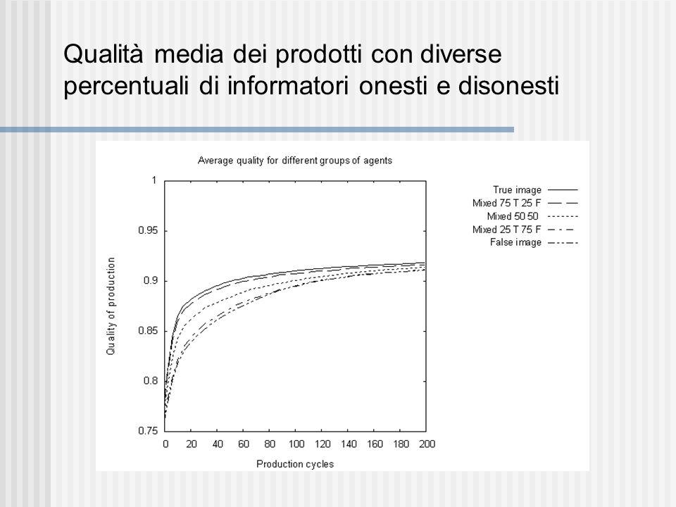 Qualità media dei prodotti con diverse percentuali di informatori onesti e disonesti