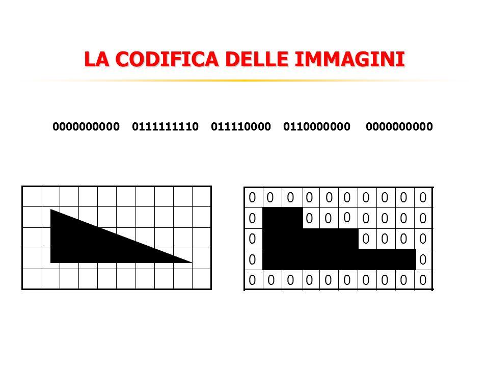 VIDEO E ANIMAZIONI Per rappresentare una sequenza di immagini si possono memorizzare tutti i fotogrammi uno dietro laltro.