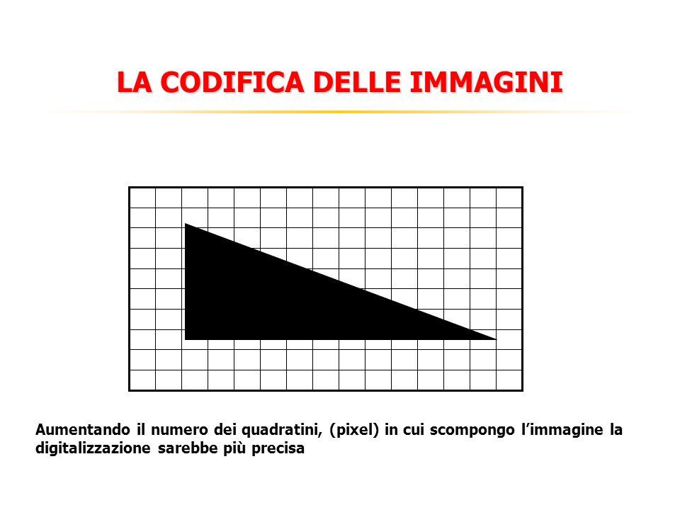 LA CODIFICA DELLE IMMAGINI Aumentando il numero dei quadratini, (pixel) in cui scompongo limmagine la digitalizzazione sarebbe più precisa 11 1 1 11111 1 1 1 1 1 1 1 1 1 1 1 11111 1111 1 1 1