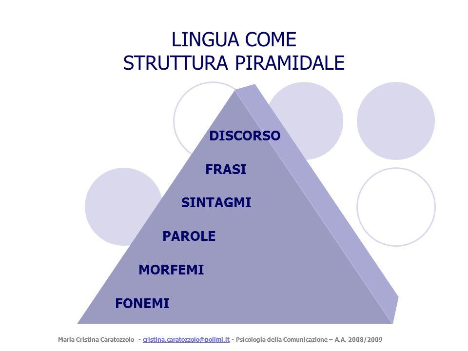 Maria Cristina Caratozzolo - cristina.caratozzolo@polimi.it - Psicologia della Comunicazione – A.A. 2008/2009cristina.caratozzolo@polimi.it FONEMI MOR