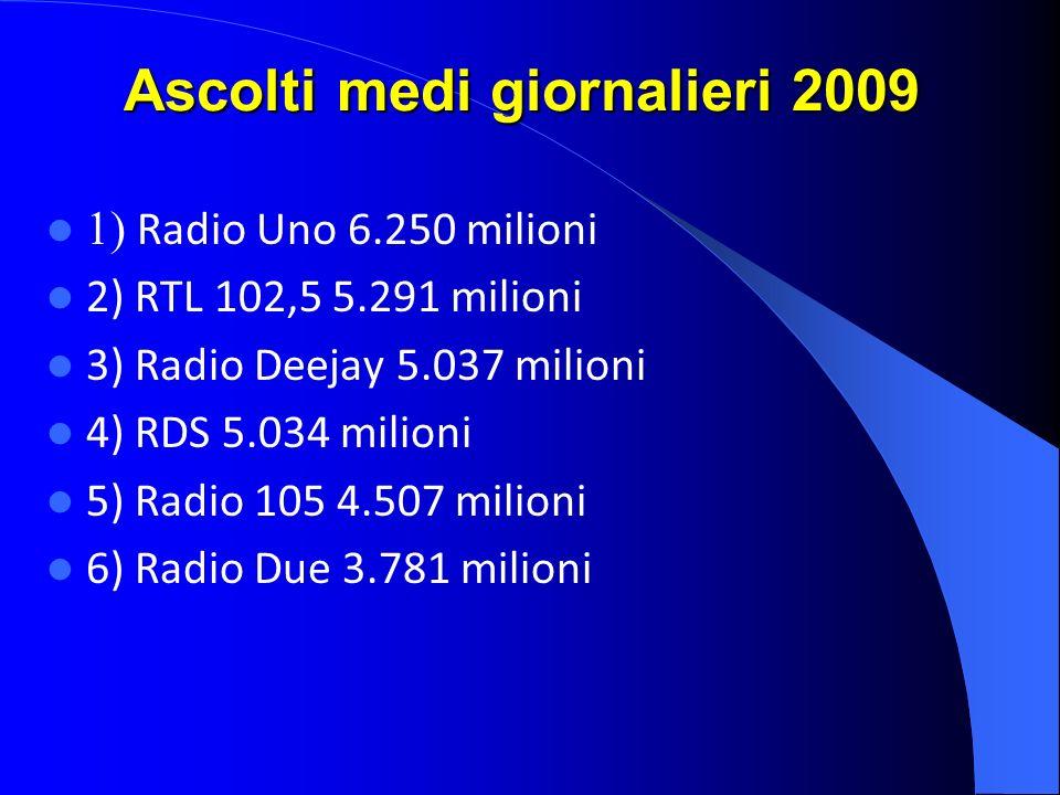 Ascolti medi giornalieri 2009 1) Radio Uno 6.250 milioni 2) RTL 102,5 5.291 milioni 3) Radio Deejay 5.037 milioni 4) RDS 5.034 milioni 5) Radio 105 4.507 milioni 6) Radio Due 3.781 milioni