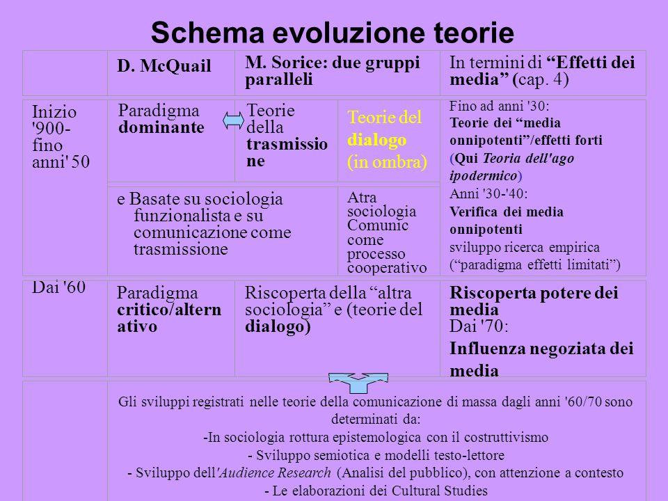 Schema evoluzione teorie Paradigma dominante D.McQuail M.