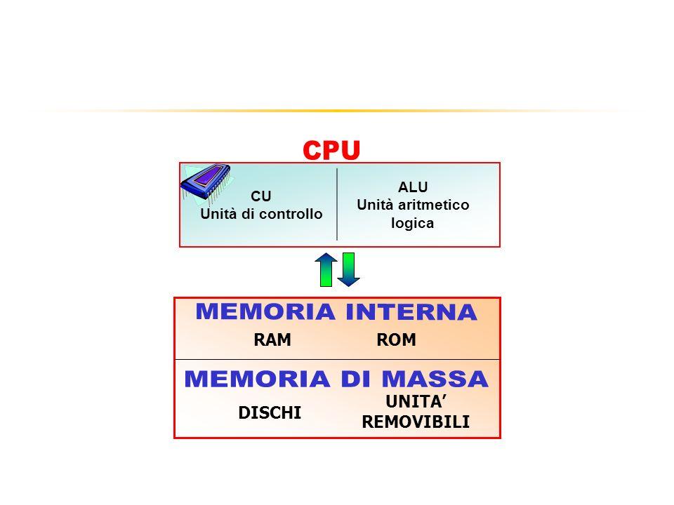 CPU – Central Processing Unit Il Processore (CPU) è la componente più complessa, svolge tutte le operazioni di manipolazione dei dati.