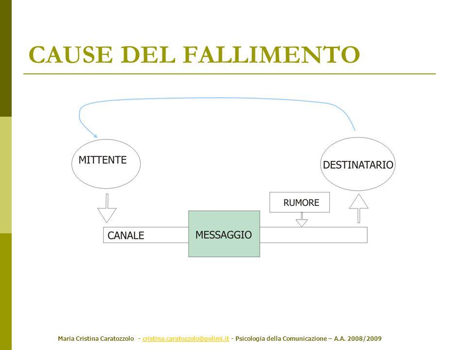 Maria Cristina Caratozzolo - cristina.caratozzolo@polimi.it - Psicologia della Comunicazione – A.A. 2008/2009cristina.caratozzolo@polimi.it CAUSE DEL