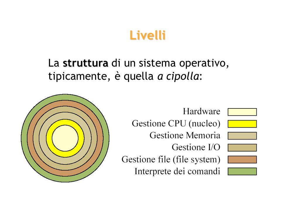 struttura La struttura di un sistema operativo, tipicamente, è quella a cipolla: Livelli