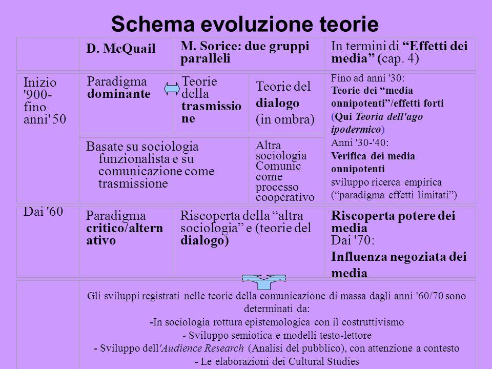 Schema evoluzione teorie Paradigma dominante D. McQuail M. Sorice: due gruppi paralleli In termini di Effetti dei media (cap. 4) Inizio '900- fino ann
