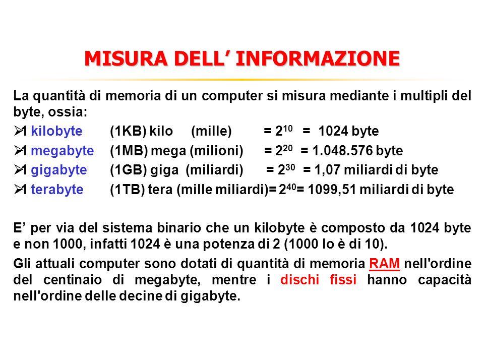 MISURA DELL INFORMAZIONE La quantità di memoria di un computer si misura mediante i multipli del byte, ossia: 1 kilobyte (1KB) kilo (mille) = 2 10 = 1