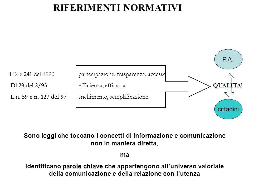 RIFERIMENTI NORMATIVI 142 e 241 del 1990partecipazione, trasparenza, accesso QUALITA Dl 29 del 2/93efficienza, efficacia QUALITA L n.