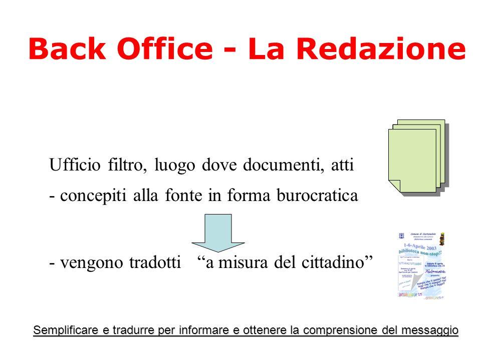 Back Office - La Redazione Ufficio filtro, luogo dove documenti, atti - concepiti alla fonte in forma burocratica - vengono tradotti a misura del cittadino Semplificare e tradurre per informare e ottenere la comprensione del messaggio