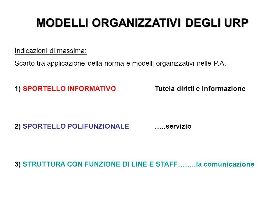 MODELLI ORGANIZZATIVI DEGLI URP Indicazioni di massima: Scarto tra applicazione della norma e modelli organizzativi nelle P.A.