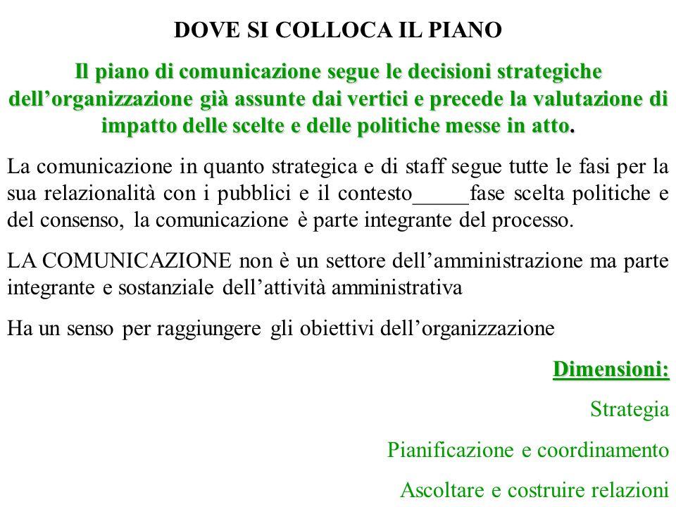 DOVE SI COLLOCA IL PIANO Il piano di comunicazione segue le decisioni strategiche dellorganizzazione già assunte dai vertici e precede la valutazione