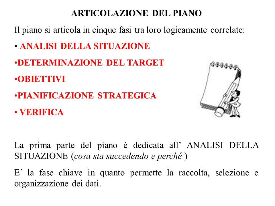 ARTICOLAZIONE DEL PIANO Il piano si articola in cinque fasi tra loro logicamente correlate: ANALISI DELLA SITUAZIONE DETERMINAZIONE DEL TARGET OBIETTI