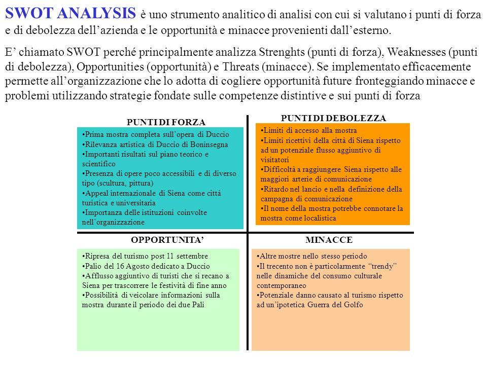 SWOT ANALYSIS è uno strumento analitico di analisi con cui si valutano i punti di forza e di debolezza dellazienda e le opportunità e minacce provenie