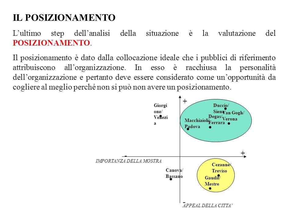 IL POSIZIONAMENTO Lultimo step dellanalisi della situazione è la valutazione del POSIZIONAMENTO. Il posizionamento è dato dalla collocazione ideale ch
