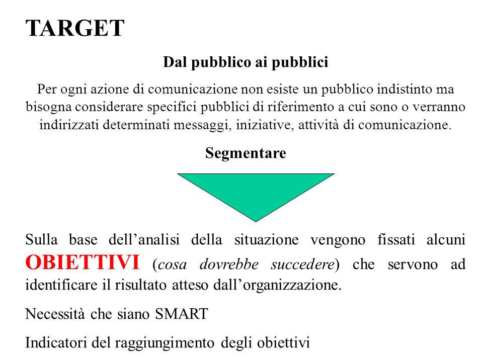 TARGET Dal pubblico ai pubblici Per ogni azione di comunicazione non esiste un pubblico indistinto ma bisogna considerare specifici pubblici di riferi