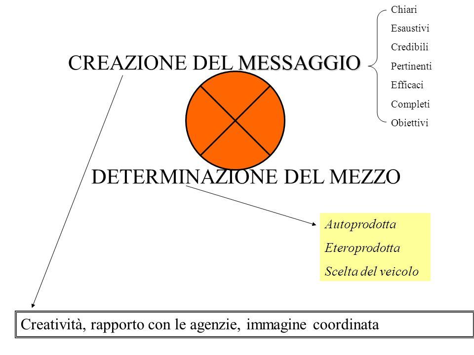 MESSAGGIO CREAZIONE DEL MESSAGGIO DETERMINAZIONE DEL MEZZO Creatività, rapporto con le agenzie, immagine coordinata Autoprodotta Eteroprodotta Scelta