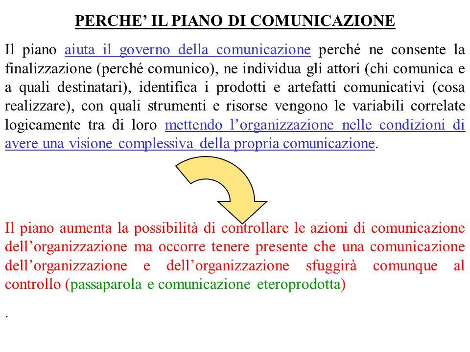 IL PIANO TRA METODOLOGIA E CREATIVITA Il piano di comunicazione è caratterizzato da una metodologia universalmente valida.
