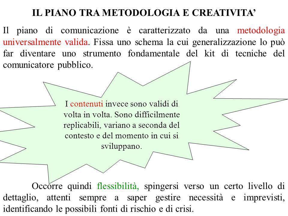IL PIANO TRA METODOLOGIA E CREATIVITA Il piano di comunicazione è caratterizzato da una metodologia universalmente valida. Fissa uno schema la cui gen